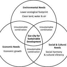 Kegiatan tersebut bertempat di ruang pertemuan. Pdf Spatial Trends Of Urban Physical Growth Of Cities In Java Indonesia 1975 2015