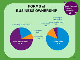 types of business ownerships forms of ownership homework service