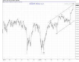 E Mini Djia Daily Chart Stock Mania Review Elliott Wave 5 0