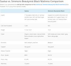 Stearns And Foster Comparison Chart Sleepopolis Mattress Review Saatva Vs Simmons Beautyrest