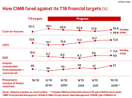 Cover Story Cimb Takes The Next Step Forward The Edge Markets