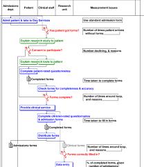 Beautiful Flow Chart 001 Flow Chart Capa Clinical Research Data Management