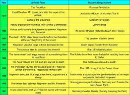 Animal Farm Russian Revolution Character Comparison Chart Dissertation Proofreading Dissertation Editing Essay