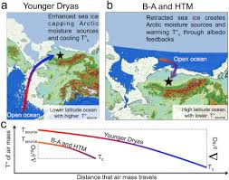 Large amounts of freshwater flowing. Younger Dryas Cooling And Sea Ice Feedbacks Were Prominent Features Of The Pleistocene Holocene Transition In Arctic Alaska Sciencedirect