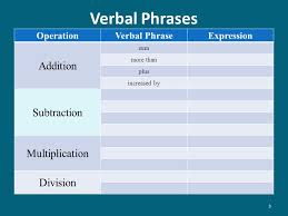 3 verbal phrases operationverbal phraseexpression addition sum more than plus increased by subtraction multiplication division 3
