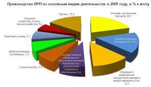 Курсовая работа Инвестиционная политика РФ ru