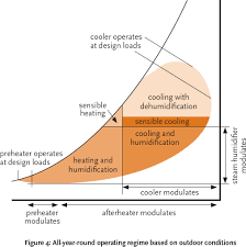 Sensible Cooling Psychrometric Chart Module 14 The Psychrometrics Of Air Conditioning Systems