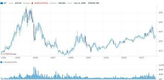 63 Specific Sybase Stock Chart
