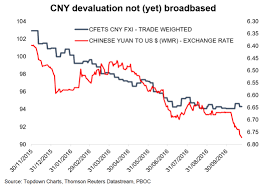 The Chinese Yuan It Doesnt Matter Until It Does