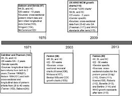 Infant Head Size Chart Main Characteristics Of Postnatal Growth Charts For Preterm