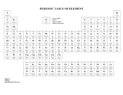 periodic table real names best of free printable periodic table elements