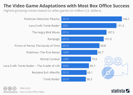 Chart The Video Game Adaptations With Most Box Office