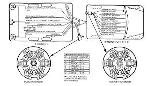awesome 7 blade trailer wiring diagram ideas images for image 6 way trailer plug wiring diagram at 7 Blade Wiring Diagram