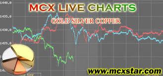 Mcx Online Chart Live Mcx Rates Mcx Online Charts Mcx