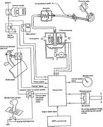 cruise control wiring diagram wiring diagram cruise control wiring diagram chevrolet and hernes