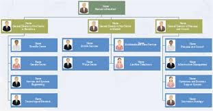 Cdc Organizational Chart Work Organizational Chart Trade Setups That Work