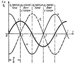 Катушка индуктивности в цепи переменного тока Цепь переменного тока с катушкой индуктивности