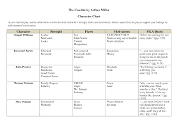 The Crucible Character Chart Worksheet April E The Crucible Character Chart By Xuyuzhu Character