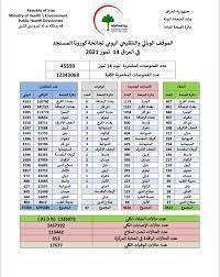 العراق يسجل أعلى حصيلة إصابات بجائحة كورونا