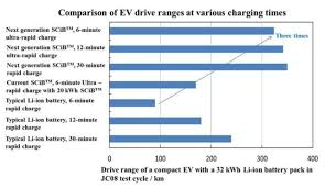 Car Battery Charging Time Chart Engineering Com Toshiba Ev Battery 200 Mile Range With