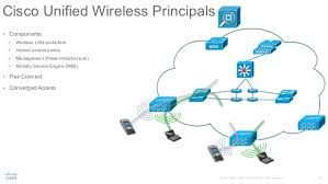 cisco secure enterprise wlan cisco unified wireless