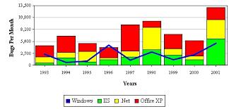 Ios Stacked Bar Chart And Line Chart In Shinobi Charts