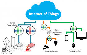 the internet diagram ( simple electronic circuits ) \u2022 internet of things diagrams at Internet Of Things Diagrams