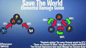 Updated Elemental Damage Guide Yet Again Fortnite