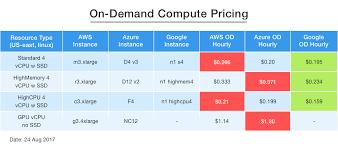 Aws Vs Azure Comparison Chart On Demand Compute Pricing Aws Vs Azure Vs Google Dzone