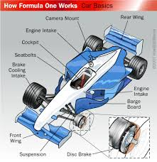 formula one cars how formula one works howstuffworks how formula one works