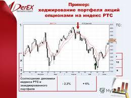 Хеджирование портфеля ценных бумаг опционом