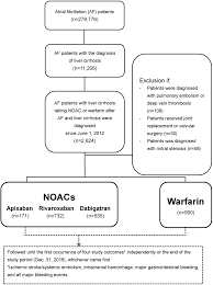 Pathophysiology Of Liver Cirrhosis In Flow Chart Effectiveness And Safety Of Non Vitamin K Antagonist Oral