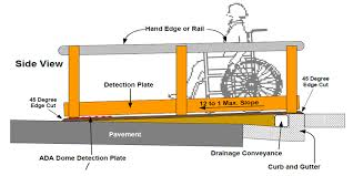 diagram depicts a side view of the elements of a temporary ramp including the locations