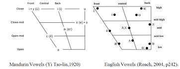 ipa vowel chart english comparison of english and mandarin segmentals pronunciation