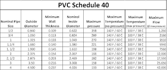 Schedule 40 Pipe Wall Thickness Chart Sch 40 Pvc Pipe Pressure Rating Garitas Co
