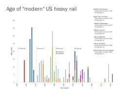 Mid Life Crisis Bart Wmata And Americas Modern Subway