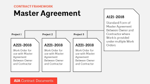 Construction work orders can be linked to bills of materials and be used as invoices, depending on the normal practices of a particular contractor or company and the nature of the work order or projects. What Contractors Need To Know Aia Master Agreements And Work Orders