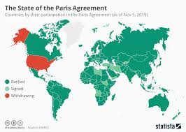 Chart The State Of The Paris Agreement Statista