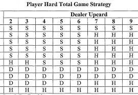 Blackjack Simple Strategy Chart Blackjack Simple Strategy Chart Bingo Jackson