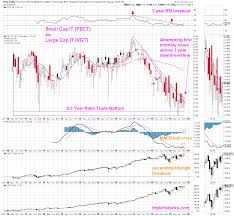 Vgt Etf Chart Tech Bubble 2 0 Triple H Stocks