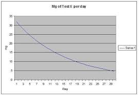 Testosterone Cypionate Half Life Chart Graph Of 500 Mg Test Blood Level For One Week