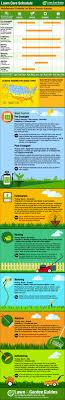 Diy Lawn Care Calendar Maintenance Schedule For Warm