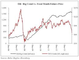 Oil Continues Downward Spiral To Multi Year Lows Charts