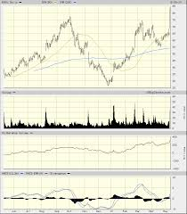 Big Charts History Roku Stock Could Stream Higher In The Next Few Weeks How To