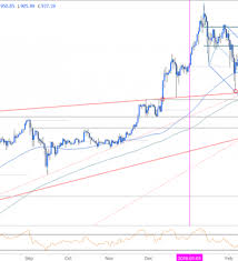 Eth Price Usd Chart Ethereum Prices Rally Into Resistance What Now Nasdaq