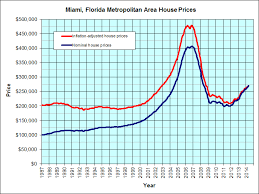 Real Estate Value Chart Miami Florida Housing Graph Jps Real Estate Charts