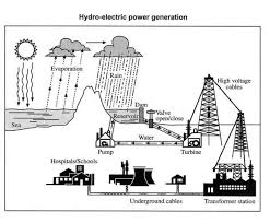explain the process below of hydro electric power generation essay topics explain the process below of hydro electric power generation