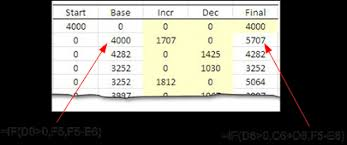 Create Waterfall Chart In Excel 2007 Creating A Waterfall Chart In Excel 2010 Excel Zoom