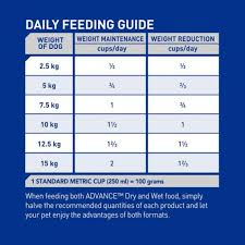 Small Metric Weight Advance Adult Small Breed Weight Control Chicken Dry Dog Food