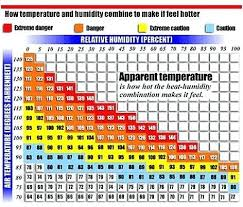 Ideal Indoor Humidity Chart 63 High Quality Humidity Chart For House